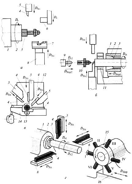 Схемы обработки на токарных